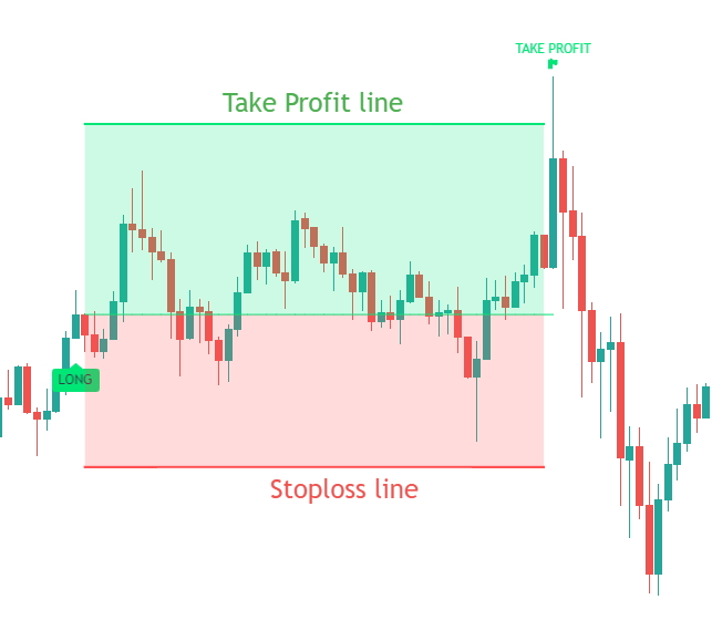 Stop Loss Feature