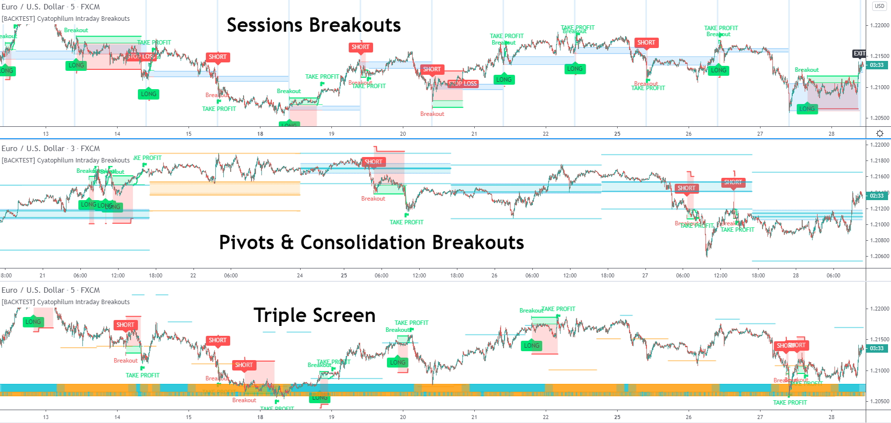 Intraday Breakouts Trading Bot